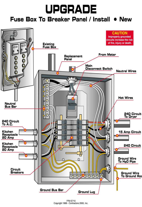 Circuit breaker panel wiring diagram for Household electrical circuit design